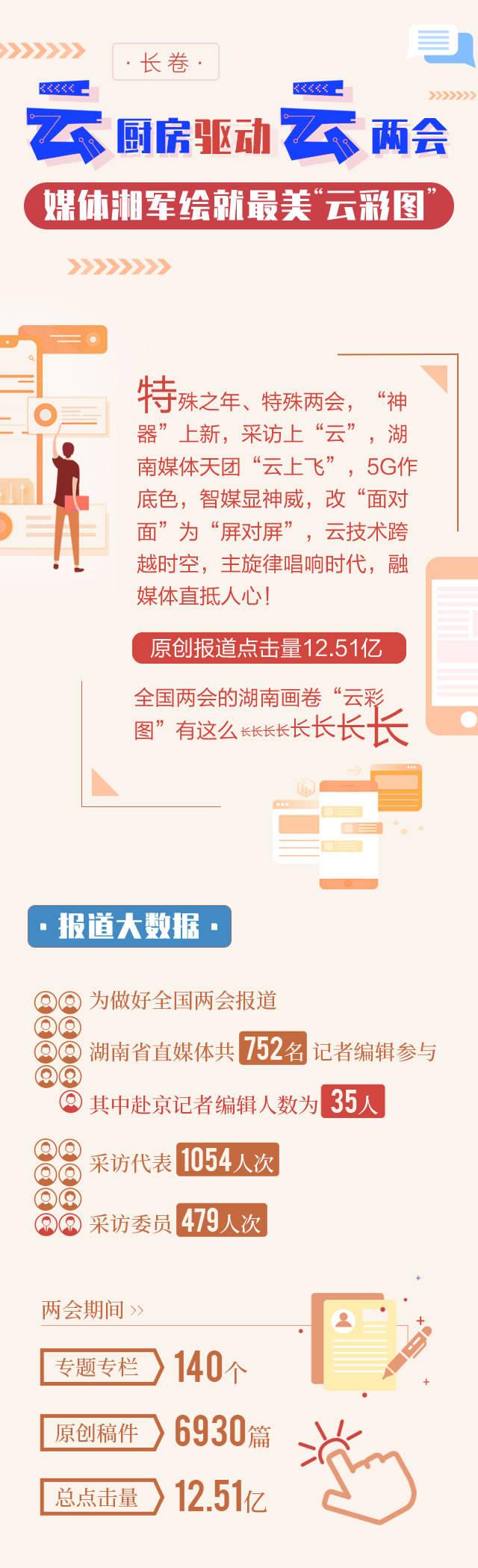 """长卷丨""""云厨房""""驱动""""云两会"""" 媒体湘军绘就最美""""云彩图"""""""