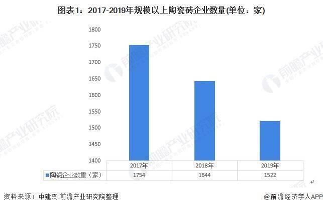 地产广告2020年中国陶瓷砖行业发展现状分