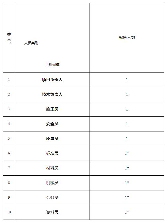 """""""八大员""""实行每周一、三、五考勤制度!最新人员数量配备标准公布!黑龙江征求修改意见"""