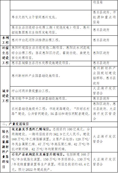 """超6688平方公里!省级新区""""环大亚湾新区""""发展规划曝光!"""