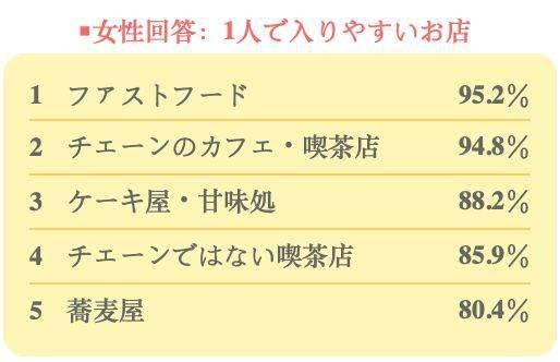为什么日本女性无法一个人吃拉面?