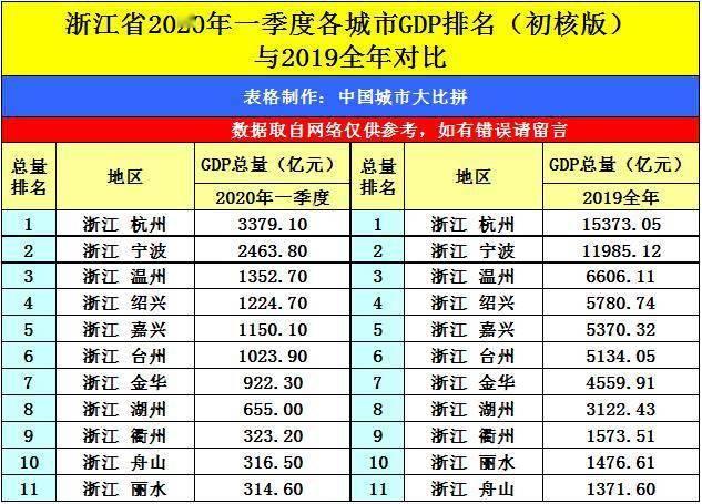 2017浙江一季度gdp各市_浙江各市风玫瑰图