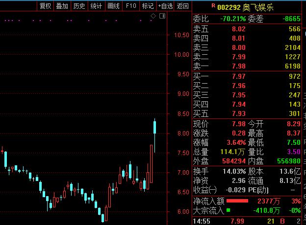 第一财经奥飞娱乐:公司推出的盲盒系列对股票价格产生一定影响