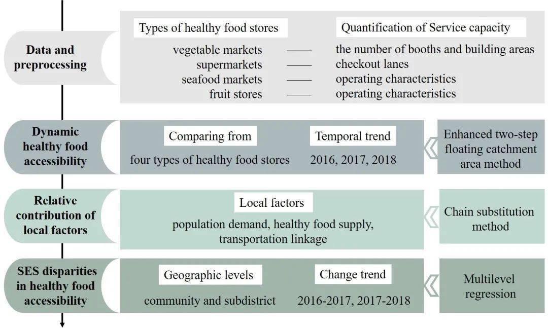 大都市保健食品可及性的时空动态分析 食品的什