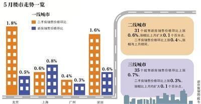 楼市回暖 5月一线城市房价普涨co