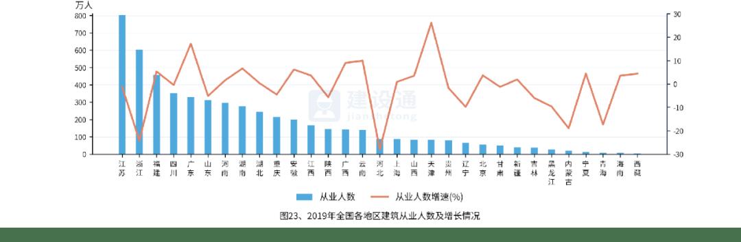 【全】全国建筑业发展概况大数据分析报告(二)