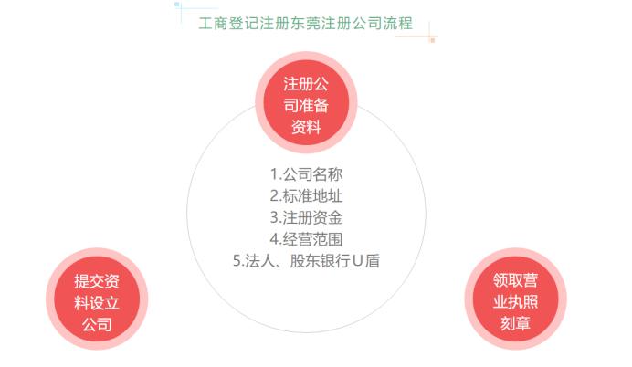 东莞注册公司名称审核规则