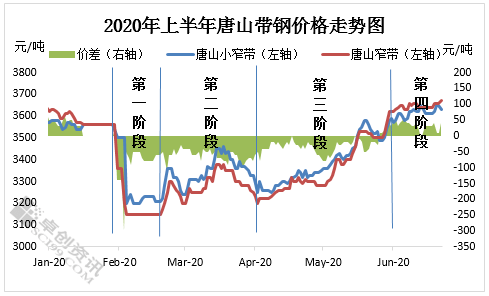 唐山2020上半年各县g_唐山大地震
