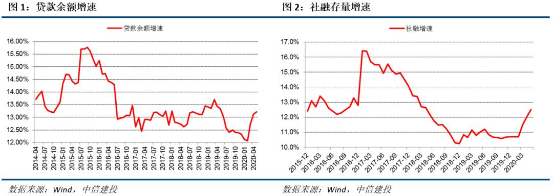 【中信建投宏观】全年信贷社融增长空间还有多少——国内宏观经济周报