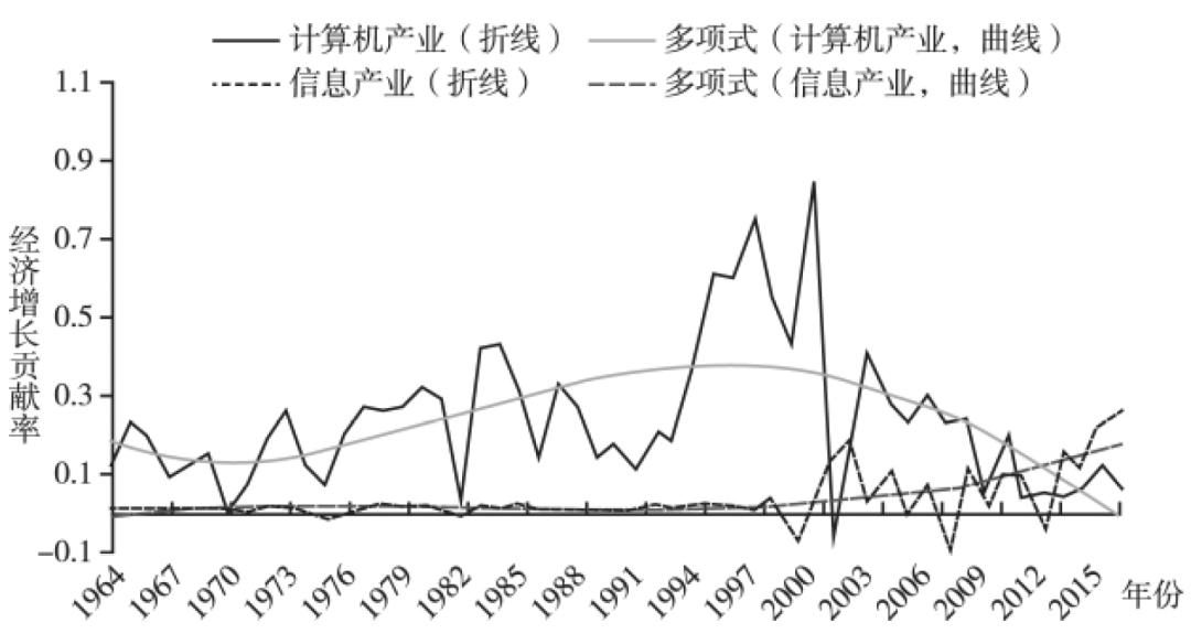GDP贡献率与GDP的关系_碳中和叠加估值潜力 钢铁板块能否持续发力(3)