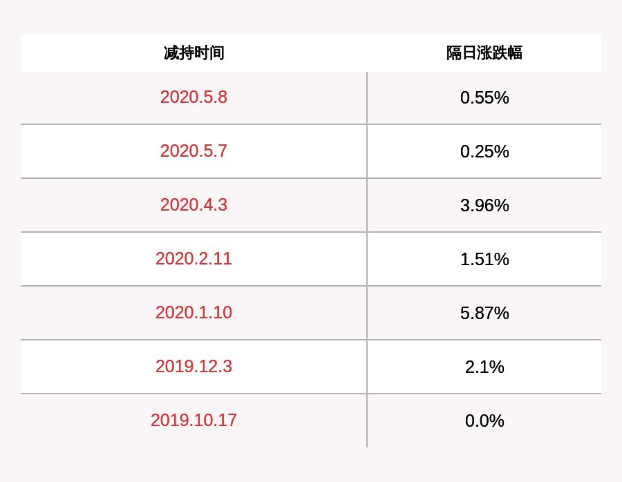 新劲刚:减持计划完成 罗海燕共减持约4.35万股
