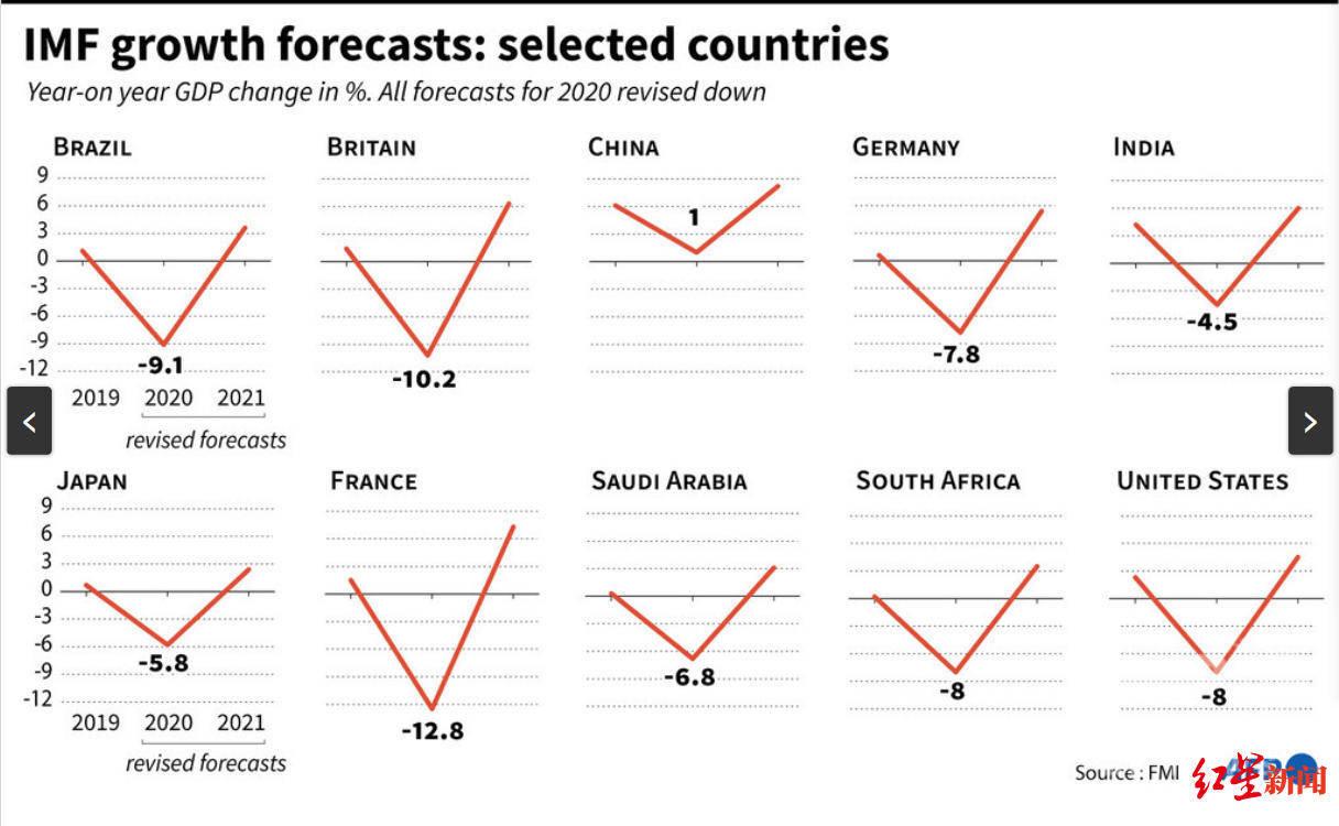 IMF预测:今年全球经济负增长4.9%,复苏或将在两年后