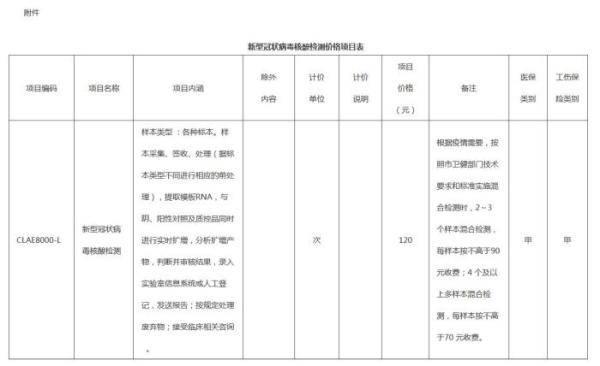 北京:新冠病毒核酸检测项目价格调整为最高120元