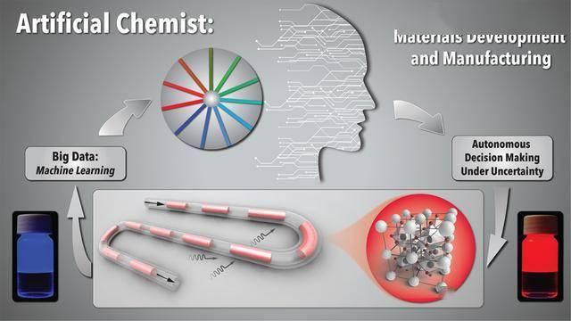 人工化学家,个量子点合成实验,探究出一种完全自主的材料开发技术(图3)