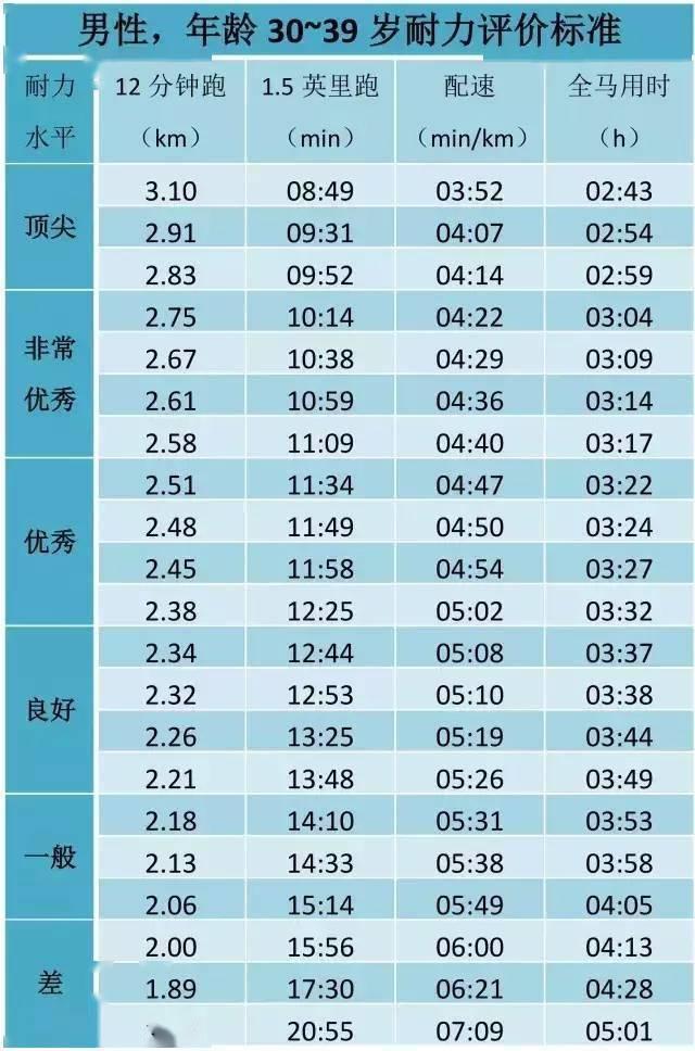 姚明当年跑3200米配速408,12分钟经典跑步测试,你处在什么水平? 知识百科 第17张