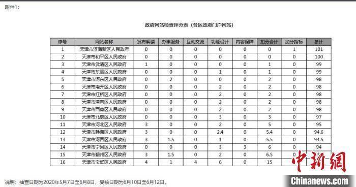 天津通报部分政务新媒体账号:发布心灵鸡汤等