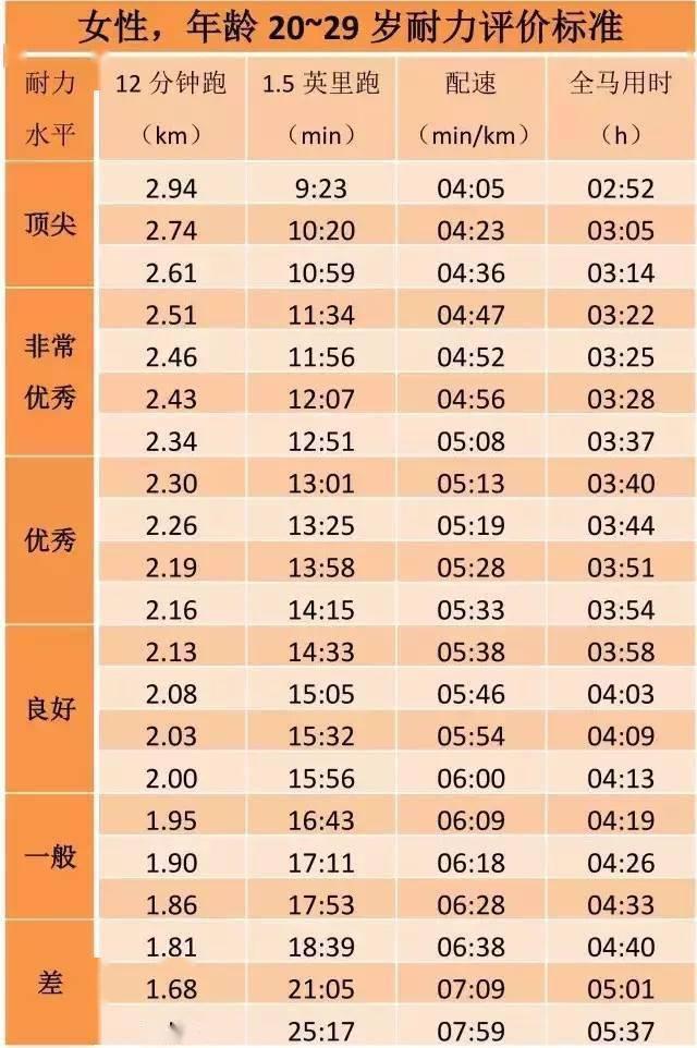 姚明当年跑3200米配速408,12分钟经典跑步测试,你处在什么水平? 知识百科 第20张