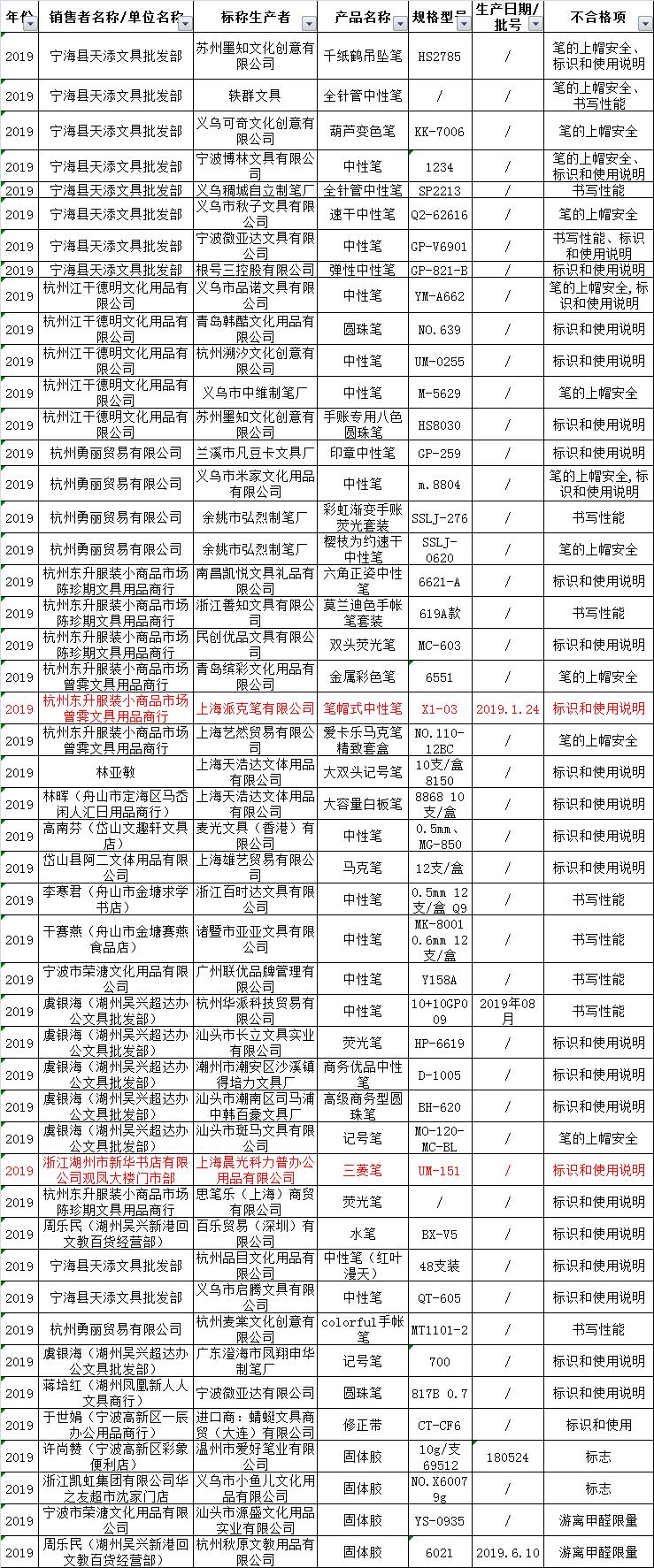 浙江曝光48批次不合格学生文具!派克、晨光等品牌在列