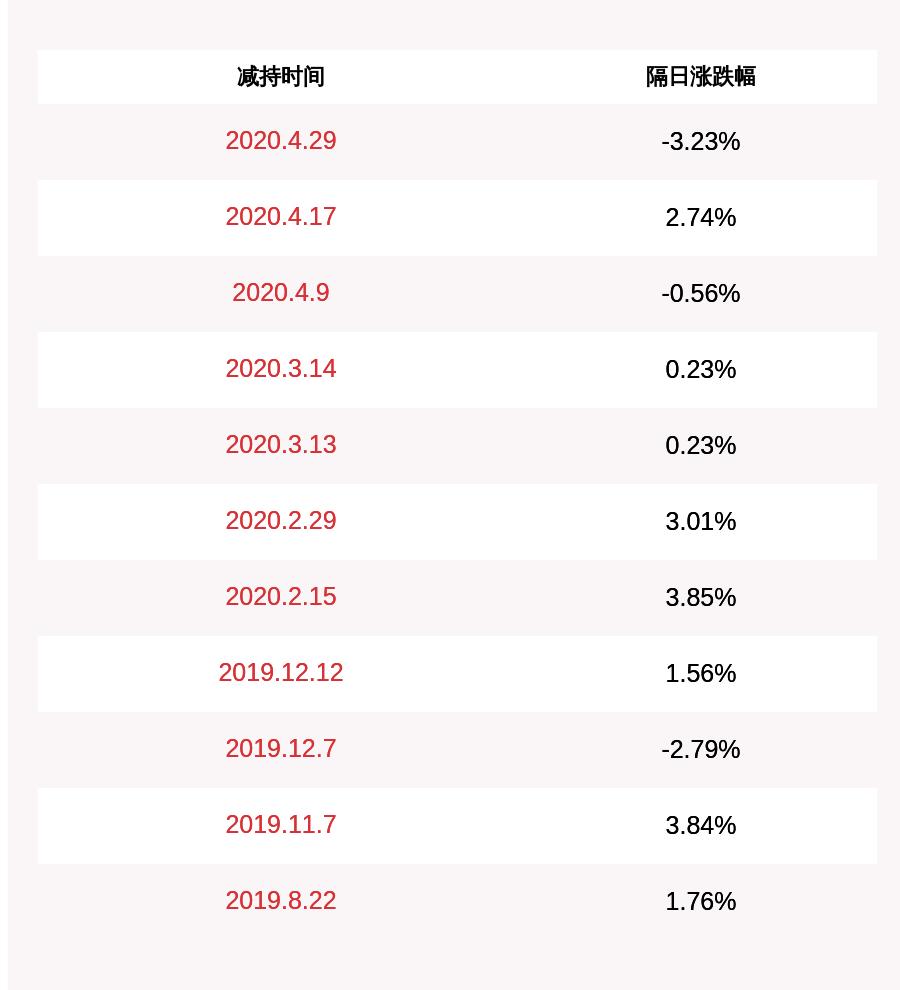 沃森生物:股东刘俊辉和黄静合计减持约1028万股