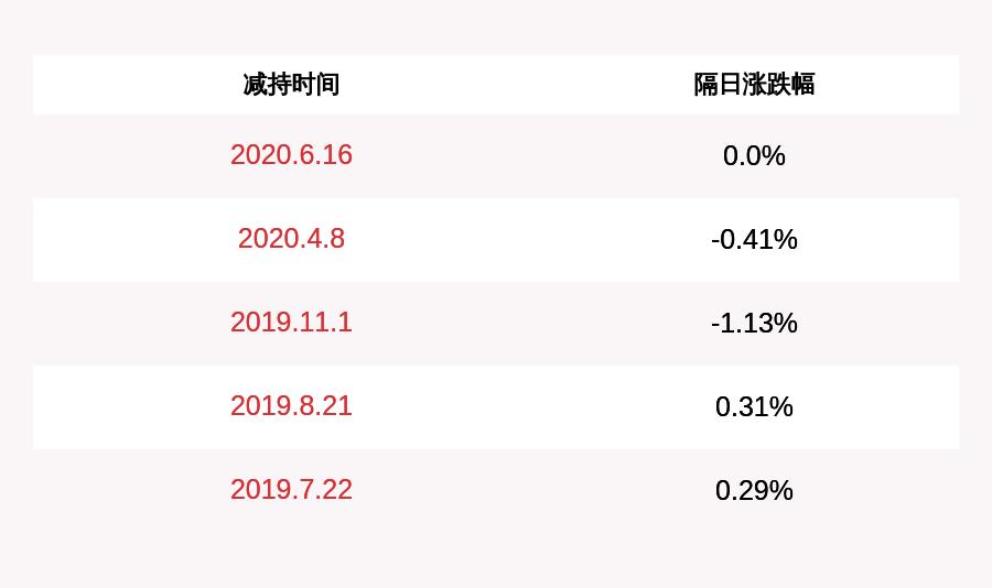 美晨生态:持股5%以上股东张磊减持1110.92万股
