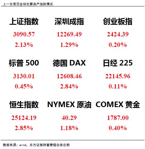 【赢家日报】成交破万亿,沪指剑指3100