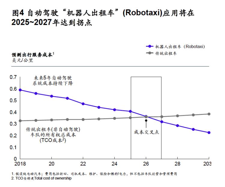 Robotaxi离真正进入我们的日常生活还有多远?