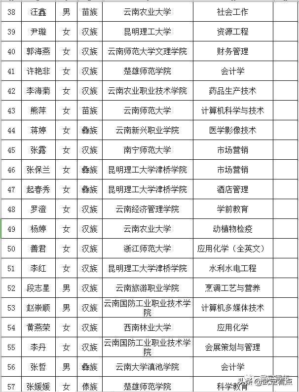 武定人口2020_武定狮子山图片
