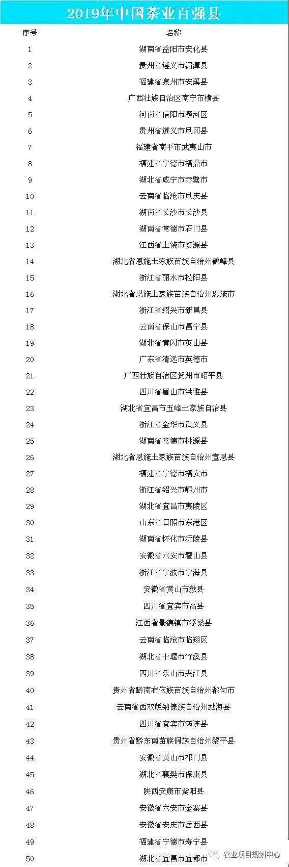 湖北恩施租房_中国茶叶七大种类基本概况及四大茶叶产区分布情况分析(附茶叶 ...