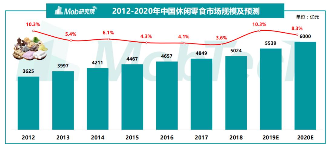 《2020年休闲零嘴行业深度研究报告》|报告荐读