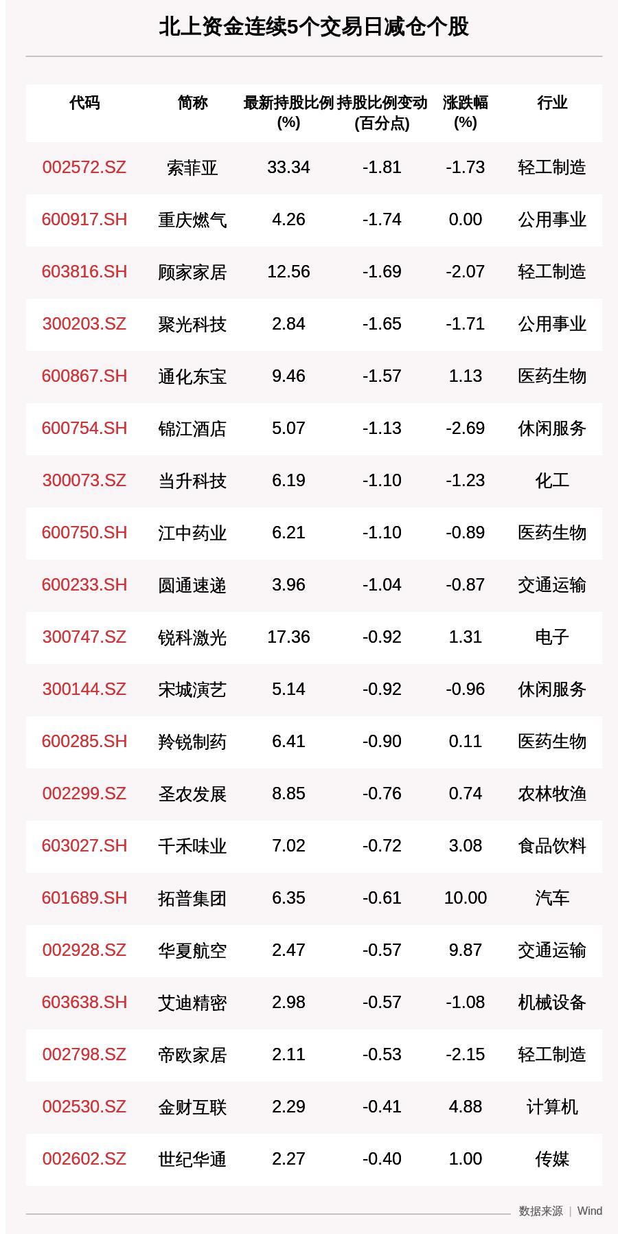 揭秘北上资金:连续5日减仓25只个股(附部分名单)