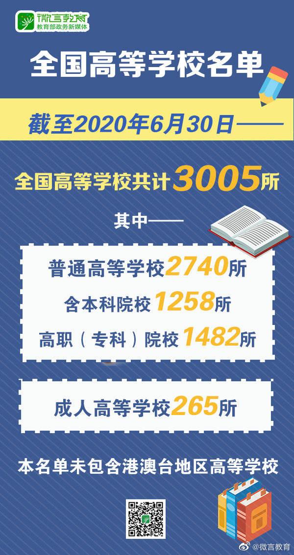 中国教育部公布全国高校名单:共3005所,其中本科1258所