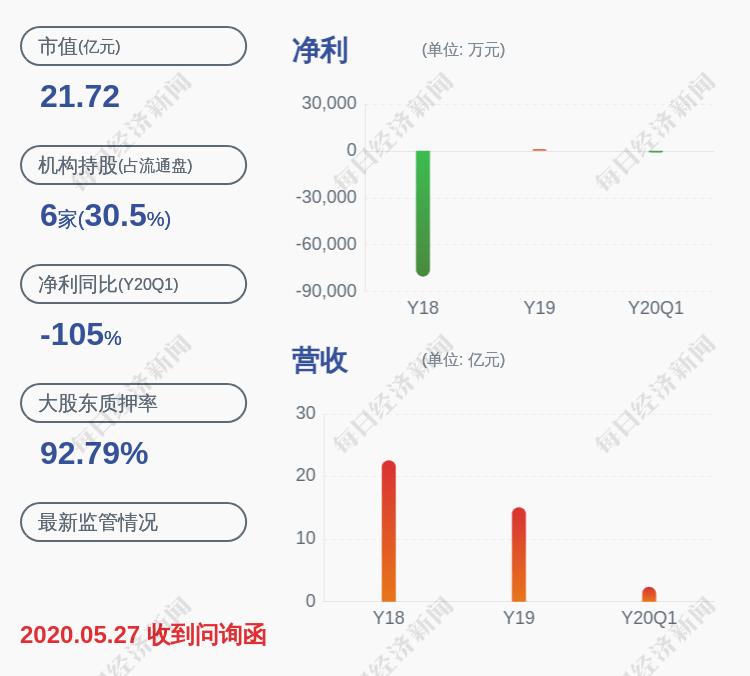 银禧科技:控股股东瑞晨投资新增被轮候冻结股份约8399万股