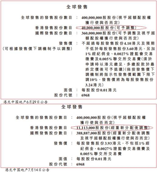 港龙中国地产上市日破发去年负债率173%现金流负68亿