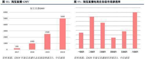 怎么做淘客:原标题:中信建投证券:2020年直播电商规模有望接近万亿 投稿 第31张