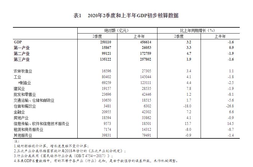国家统计局:第二季度房地产业GDP同比增长4.1%