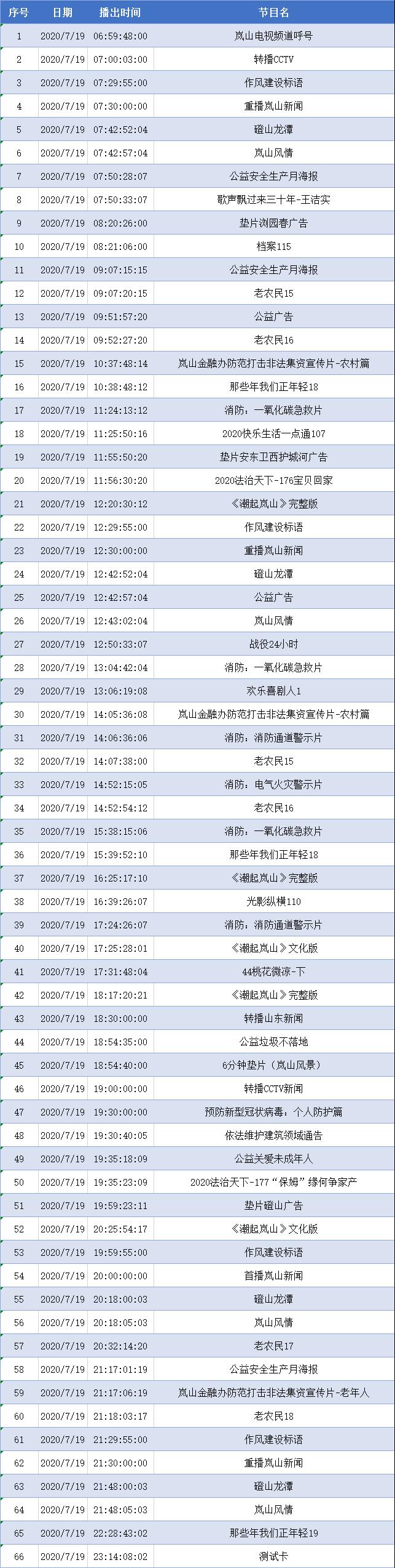 """""""岚山融媒""""岚山新闻""""20200718"""