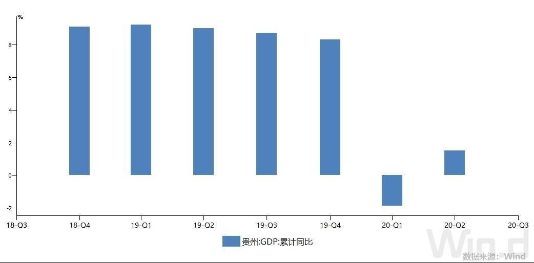 中国省份gdp排行榜_上半年gdp全国排名2020出炉哪些省份表现较好