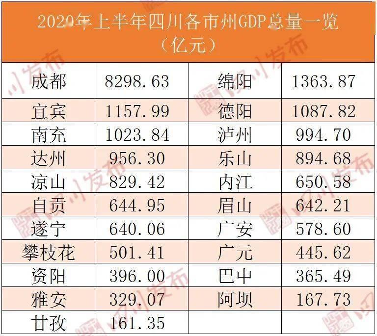 四川荣县gdp排名_【2018四川省21个城市的人均GDP排行!老铁:看看哪个城市的人有钱?】