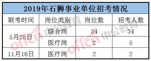 泉州业务单元:晋江/石狮报考门槛低?!