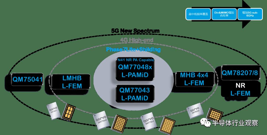 尤其是在5G时代,手机需要支持更多的频