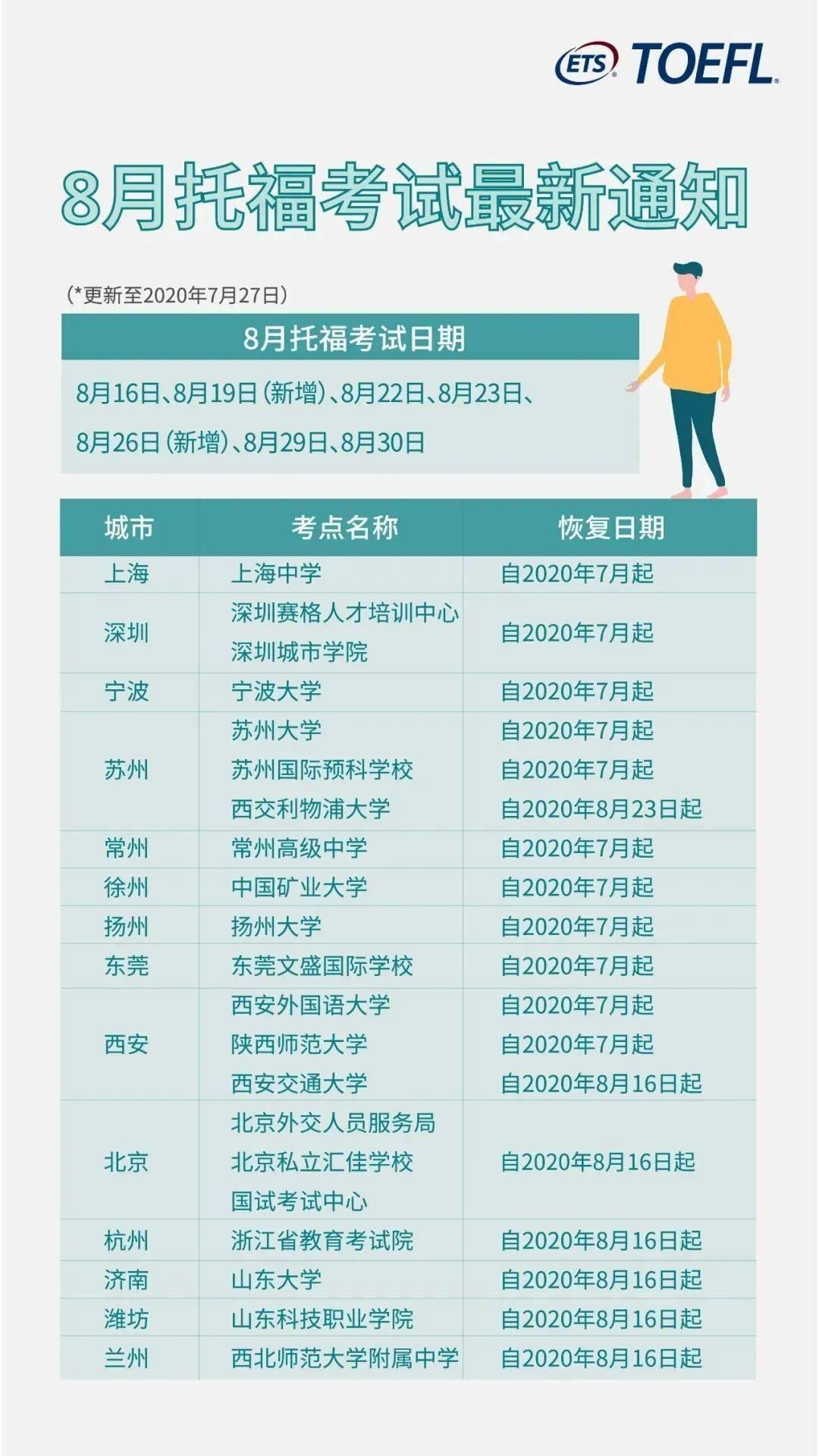 最新考讯!雅思/托福/GRE/GMAT北京确定复考,就在8月!