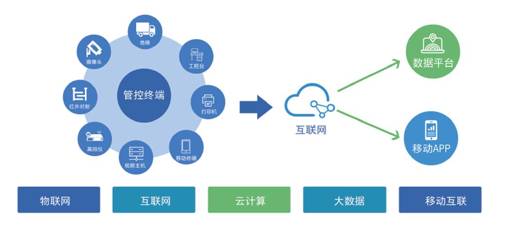 【e星体育】 数字项目【广联达智能物料验收系统】(图1)