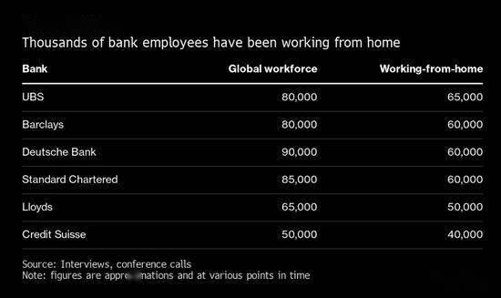 欧六大银行约33.5万人在家办公 高管希望能重回办公室|