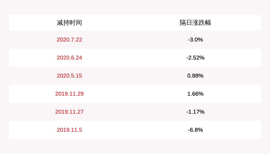 同有科技:股东杨永松累计减持约312万股股份