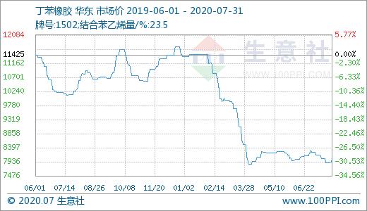 AG亚游注册网站-商业社会:7月31日 丁苯橡胶市场小幅上涨