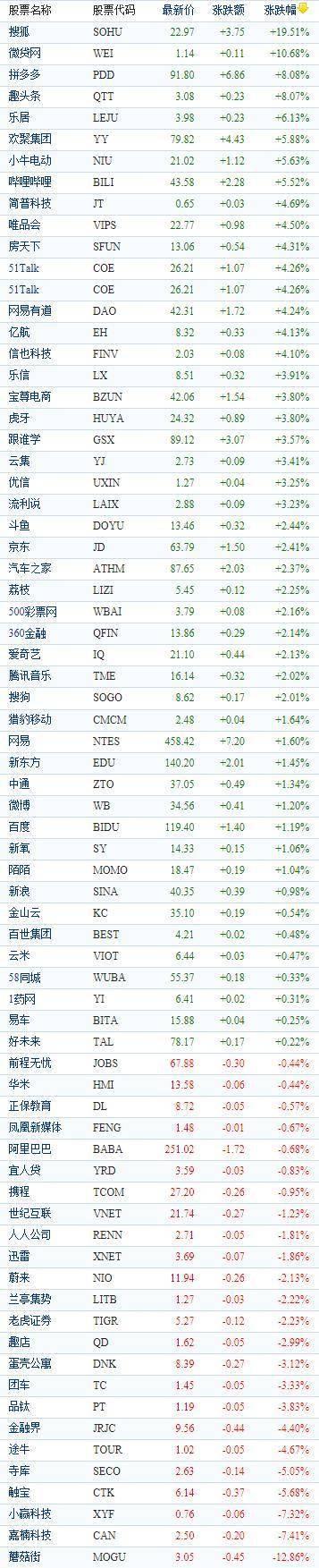 中国概念股周五收盘涨跌互现 搜狐大涨逾19%