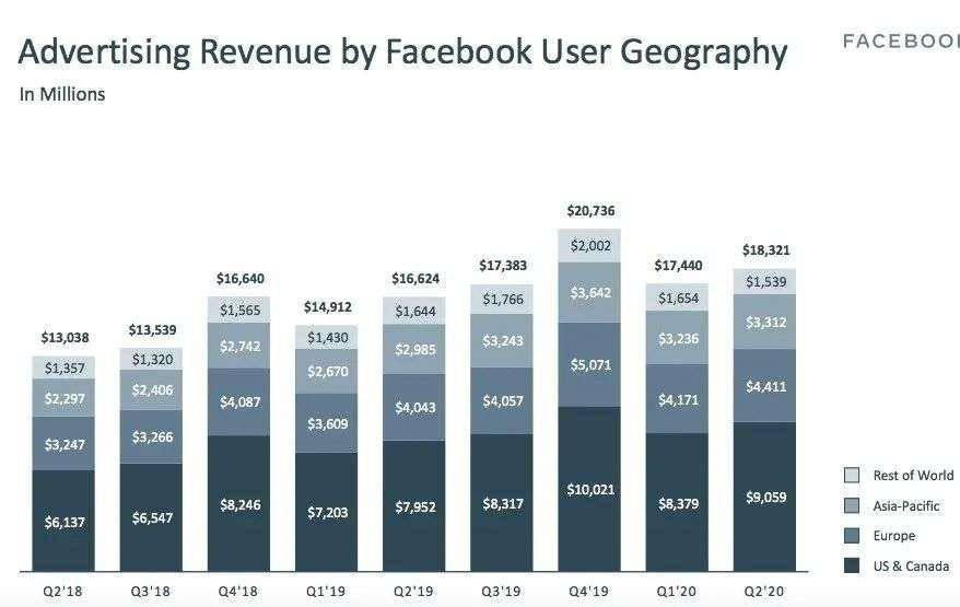 Facebook 真的是一只科技股吗?