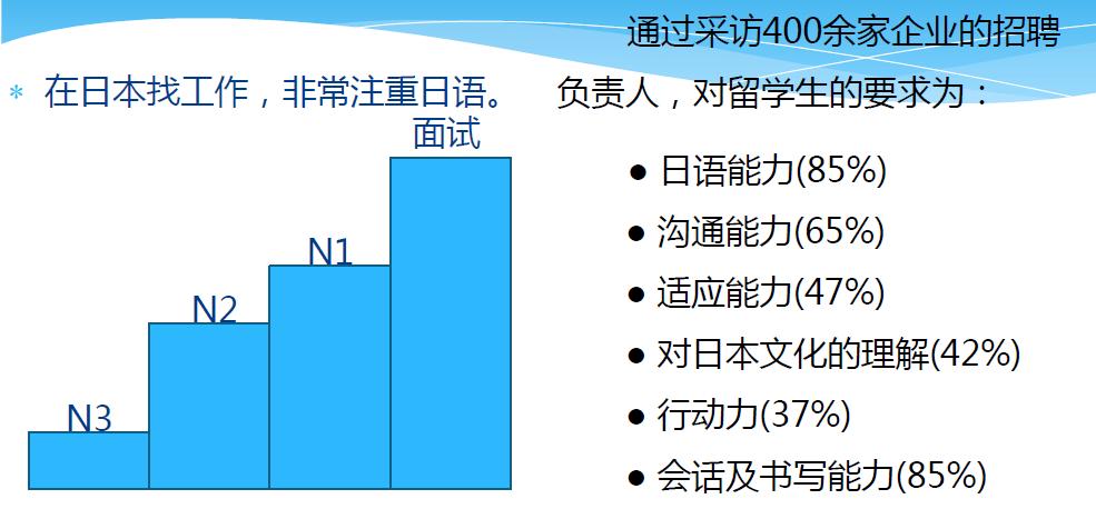留学生在日本就业,26岁以下就业率更高?