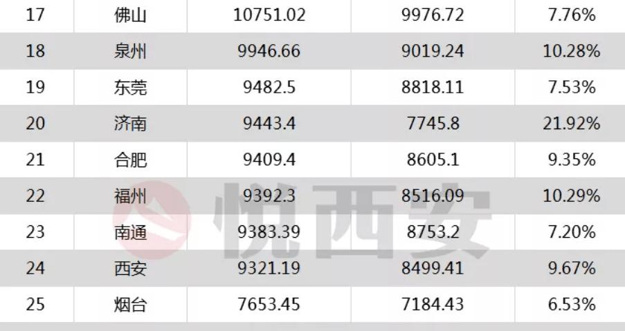 19年中国的gdp是多少万亿_9万亿俱乐部 十省份2018年GDP数据出炉