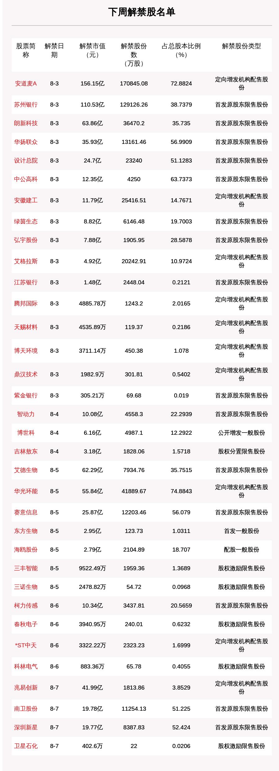 《下周54.06亿股限售股解禁,解禁市值达703.06亿,安道麦A、苏州银行解禁市值超百亿(附名单)》